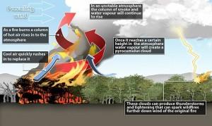 diagram-Danger_of_Pyrocumulus