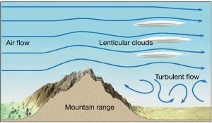 diagram-Lenticular_clouds-796x466
