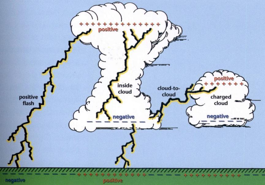 Lightning-Diagram